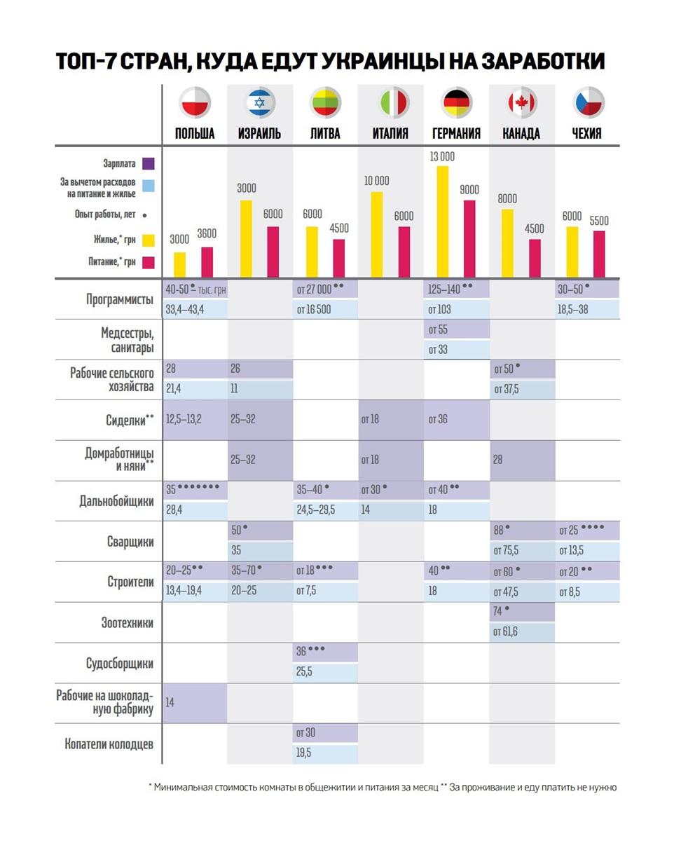 Украинцы больше не движутся на заработки в Россию