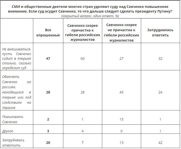 Жители России не намерены, чтобы Савченко предоставили Украине