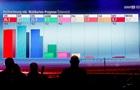 Выборы в Австрии: Вторыми стали социал-демократы