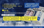 China has launched a simulator of life on the moon