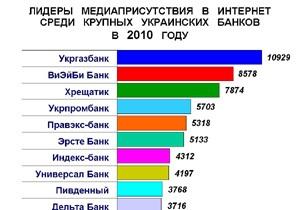 Рейтинг упоминаемости крупных украинских банков в 2010 году