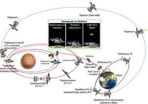 Названа вероятная дата падения российской межпланетной станции на Землю