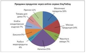 Молоко, мясо и алкоголь россияне стали заказывать через интернет