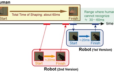 Новый робот обыгрывает человека в  камень-ножницы-бумага  в 100% случаев