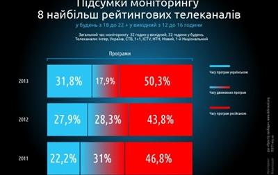Ситуация с языками в Украине: русский преобладает на ТВ, в СМИ и рекламе, украинский доминирует в образовании и кино
