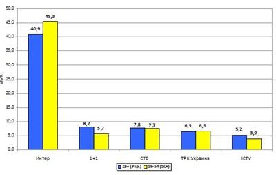 Матч Франция-Украина стал самой рейтинговой футбольной трансляцией на украинском телевидении в этом году - Интер