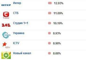 В еженедельном рейтинге 1+1 и ТРК Украина потеснили ICTV и Новый