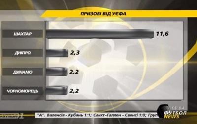 Украинские команды заработали больше 18 миллионов евро призовых