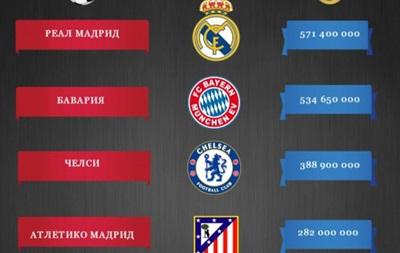 Дорогие клубы: Сколько стоят полуфиналисты Лиги чемпионов
