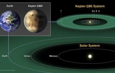 Обнаружена первая потенциально обитаемая землеподобная планета