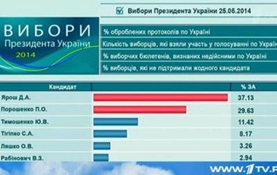Российский Первый канал передает, что на выборах выиграл Ярош