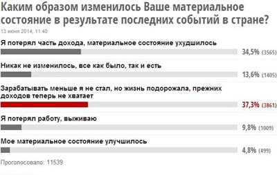 Благосостояние украинцев ухудшилось из-за Майдана и войны - опрос на Кореспондент.net