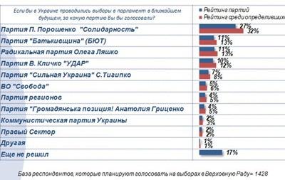 Соцопрос: В парламент попадают восемь партий. Из новичков – Солидарность и Сильная Украина