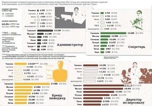 Корреспондент в пятый раз опубликовал рейтинг зарплат в Украине