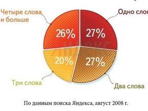 Яндекс выяснил, что и как часто ищут пользователи Рунета