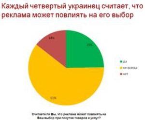 Каждый четвертый украинец считает, что реклама может повлиять на его выбор того или иного товара или услуги