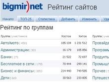 Рейтинг от bigmir)net расширяет географию своей статистики