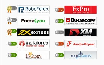 RoboForex в очередной раз признан лучшим брокером Форекс