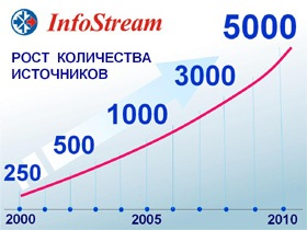 Количество подключенных в системе InfoStream сайтов превысило 5000