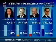 Конкуренты Медведева заявляют о массовых фальсификациях