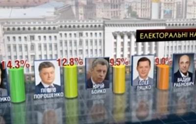 Только у двух партий растет рейтинг - политолог