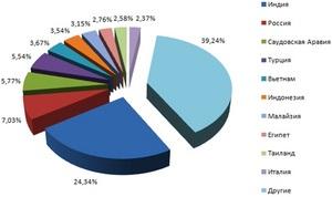 Цифра недели: миллион загрузок Kaspersky Mobile Security в Ovi Store