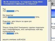 Интернет-пользователи: Тимошенко не одолеет инфляцию
