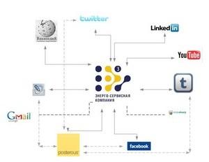 Энерго-Сервисная Компания  выходит в глобальное социальное медиапространство