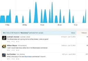 Twitter подделал твиты пользователей ради саморекламы
