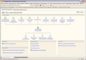 Производственной планирование в системе программ  1С:Предприятие