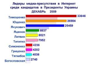 Медиа-присутствие кандидатов в президенты в декабре значительно увеличилось