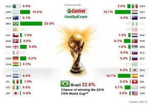 Бразилия - главный фаворит Чемпионата мира по футболу