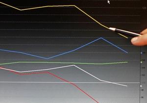 Вопреки прогнозам Азарова американские эксперты предвидят упадок экономики Украины в 2013-м