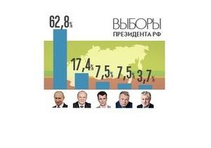 Подсчитаны 21,7% бюллетеней, Путин набрал 62,82% голосов на выборах