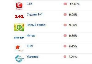 В еженедельном рейтинге Интер опустился на четвертое место