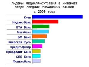 Медиаприсутствие средних украинских банков в Интернет в 2009 году