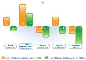 В России рекламный рынок прессы показал рост