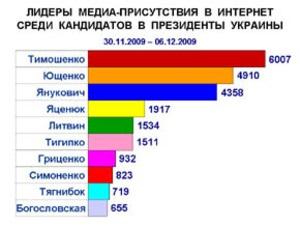 Инна Богословская вошла в десятку лидеров упоминаемости среди кандидатов в президенты