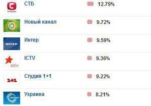 В еженедельном рейтинге телеканалов Интер переместился на третье место