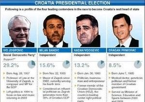 В Хорватии начались президентские выборы