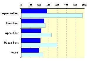 Медиарейтинг украинских банков за 21 неделю 2010 года