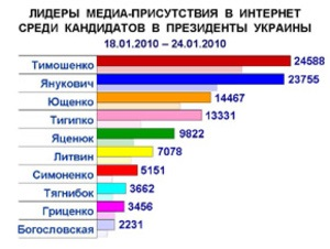 Медиа-присутствие кандидатов в президенты продолжает рост и после выборов