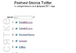 Микроблог, пародирующий официальный аккаунт Медведева на Twitter, стал самым популярным в Рунете