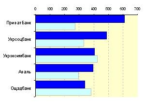 Медиарейтинг украинских банков за 22 неделю 2010 года