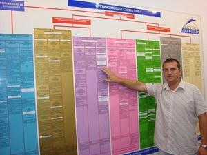 Административная технология управления в Астра