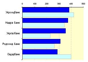 Медиарейтинг украинских банков за 26 неделю 2010 года