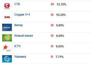 В еженедельном рейтинге телеканалов 1+1 поднялся на второе место
