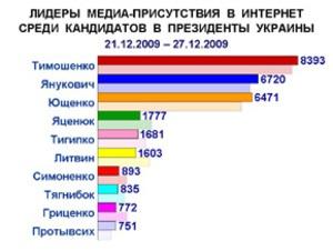 Результаты анализа упоминаемости кандидатов в президенты на 52 неделе