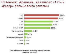 По мнению украинцев больше всего рекламы на каналах  1+1  и  Интер