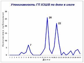 Харьковский завод шампанских вин возглавил июльский рейтинг упоминаемости украинских шампанистов
